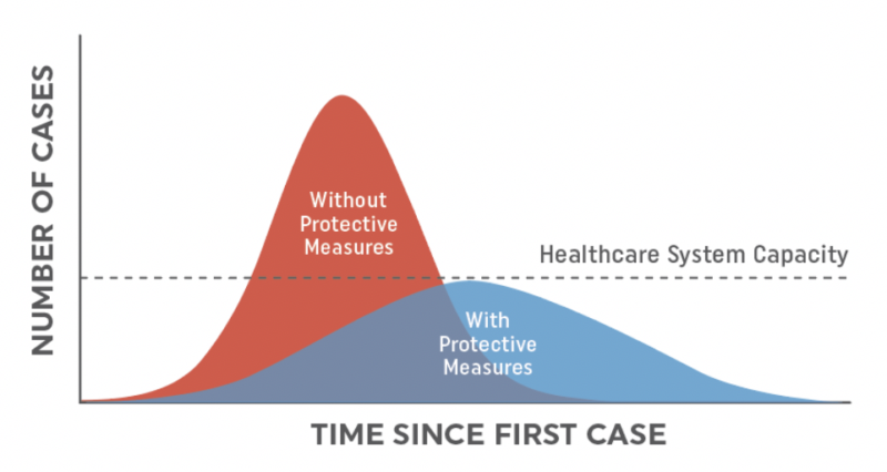 Graph showing time since first case, and number of cases, without protective measures, and with protective measures, and the healthcare system capacity. Without protective measure, the graph exceeds the capacity, while with protective measures, the graph is below the capacity, spread out over time.